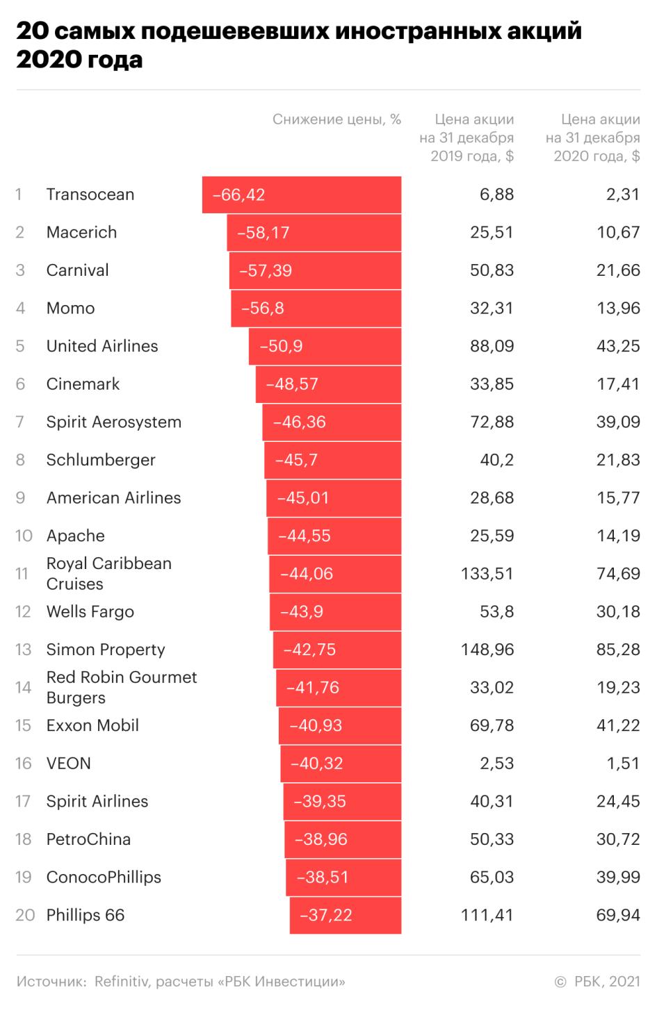 20 самых подешевевших иностранных акций 2020 года