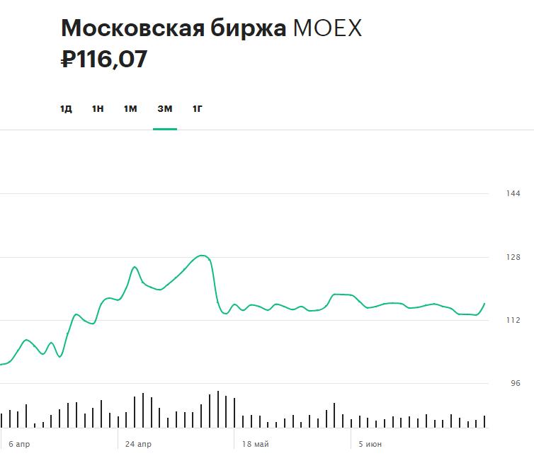 Динамика акций Московской биржи за последние три месяца