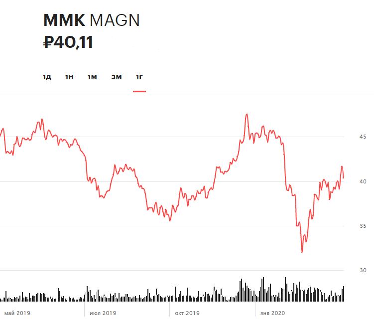 Динамика акций ММК за последние 12 месяцев