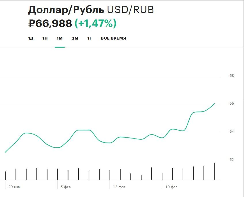 Динамика курса рубля по отношению к доллару в феврале 2020 г.