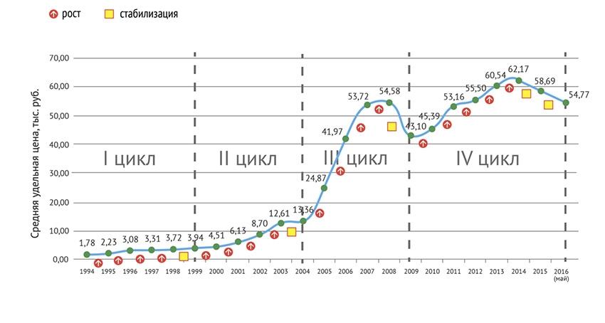 Рис. 1. Циклы рынка недвижимости России