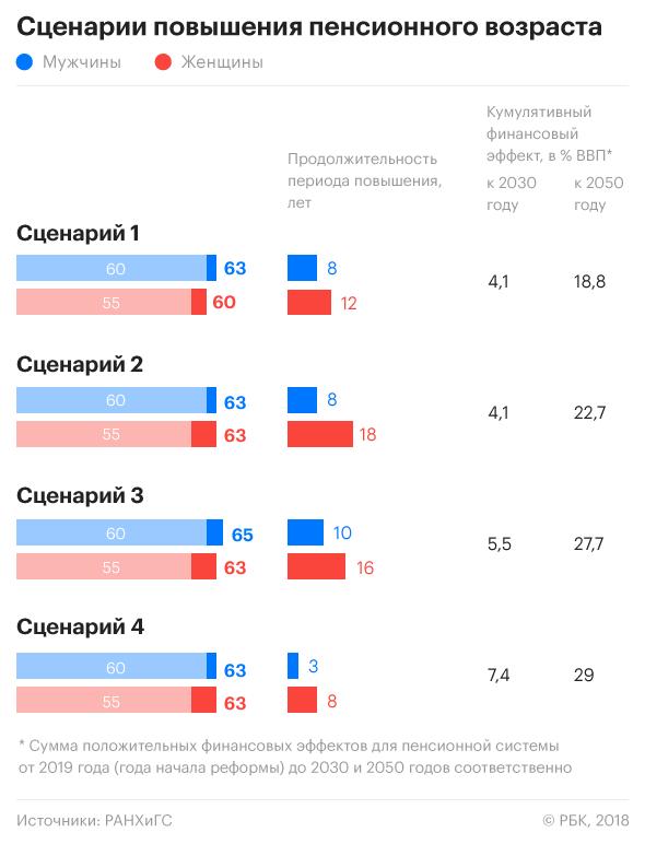 Стоит ли ждать повышения пенсии в России в 2019 году - последние новости изоражения