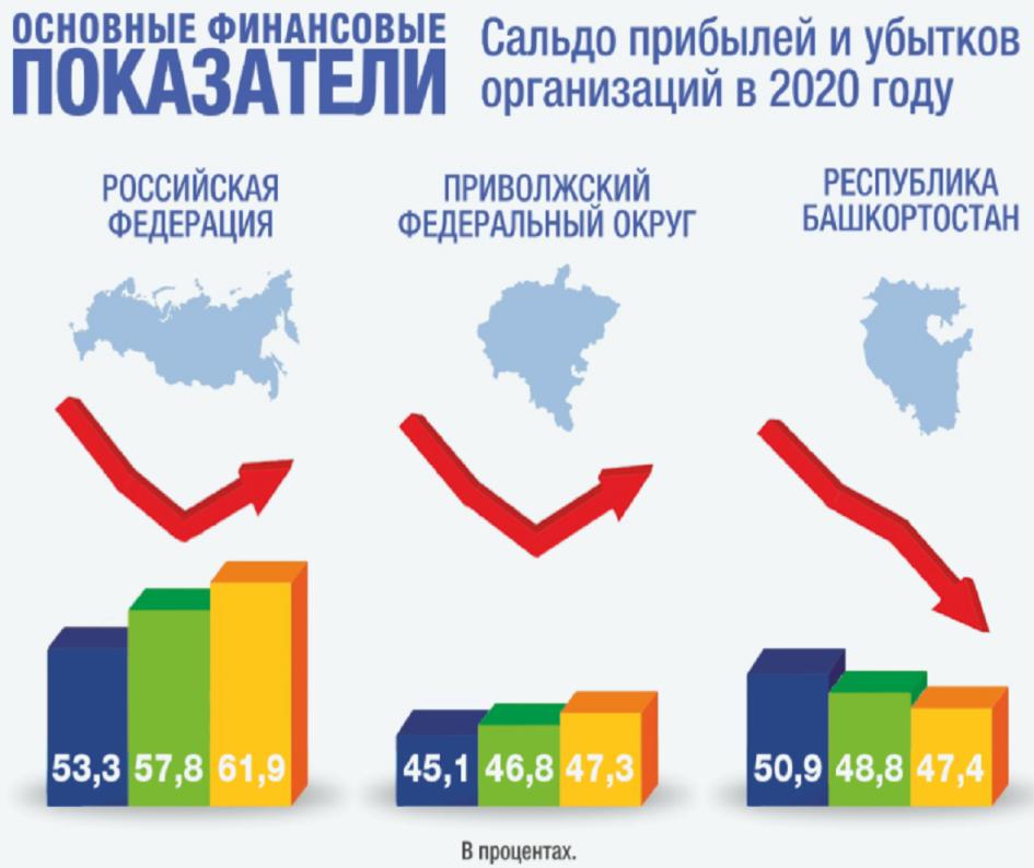 Динамика сальдо прибылей и убытков организаций в 2020 году (в процентах к 2019 году) в РФ, ПФО и РБ