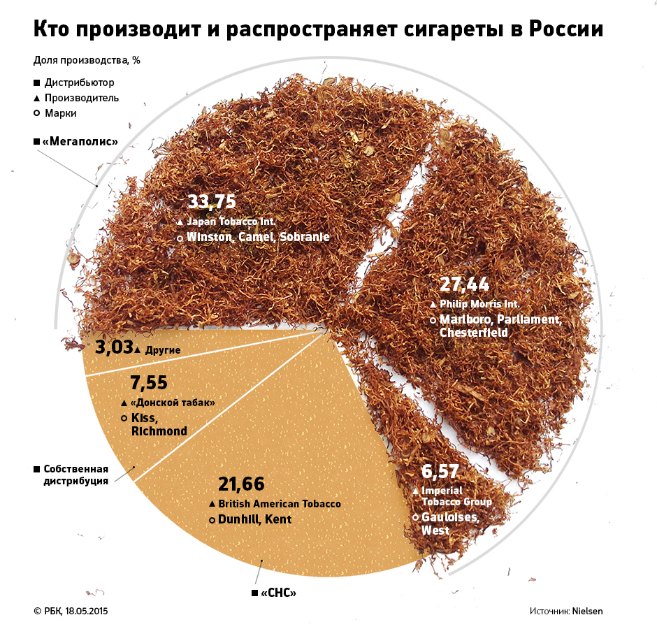 Что такое дистрибуция табачных изделий табак для кальяна цена в москве оптом