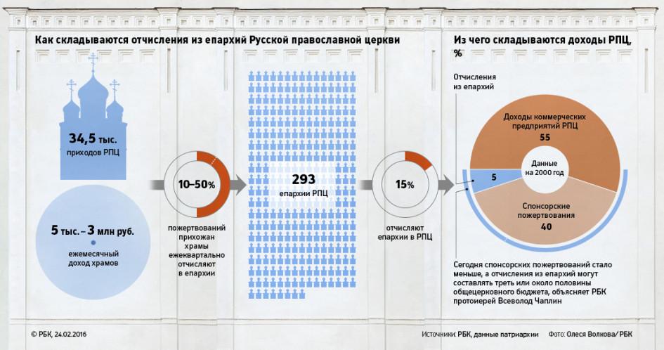 Сколько церквей в россии на 2018 год