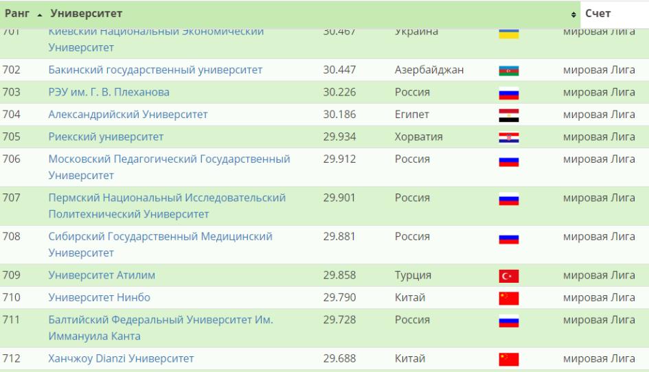 Фото: Round University Ranking