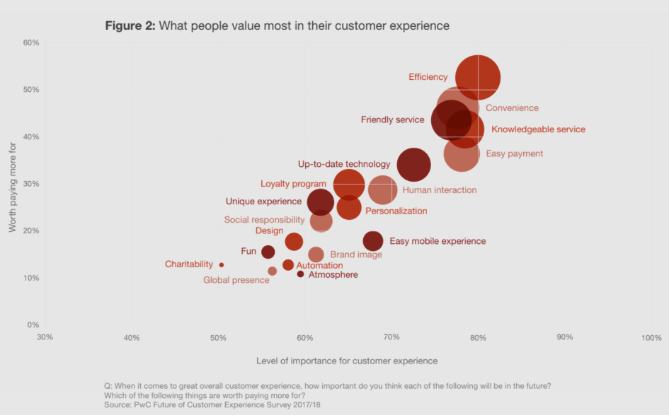 Данные PWC о клиентском опыте