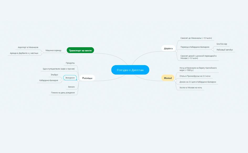 Пример интеллект-карты в MindMeister