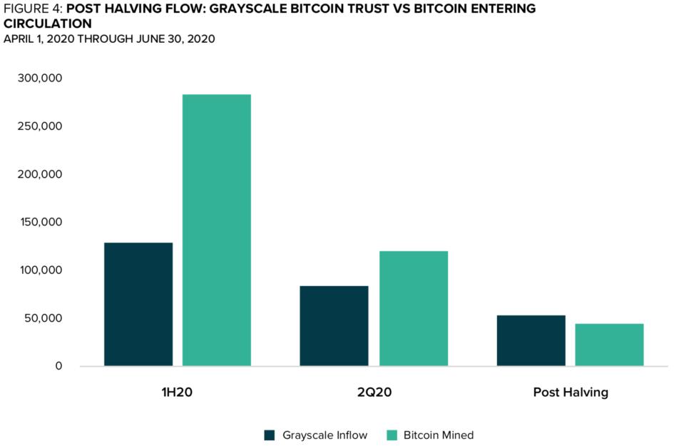 Соотношение добытых и купленных Grayscale биткоинов