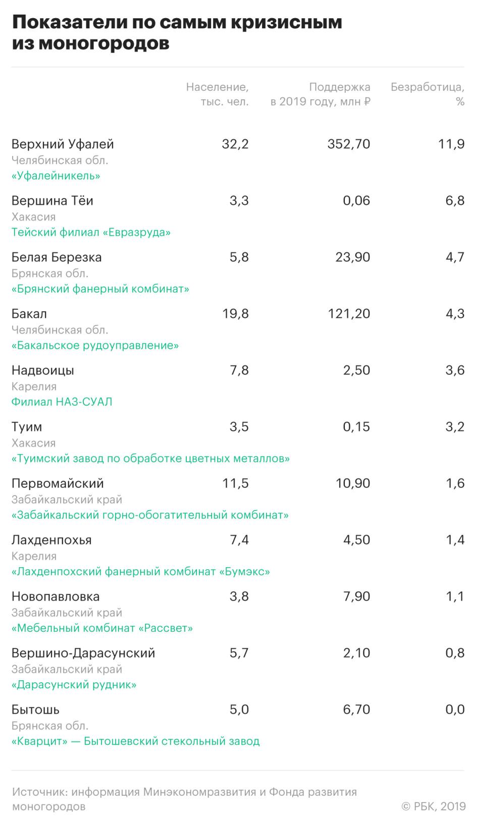 Минэкономразвития назвало 11 самых проблемных российских моногородов