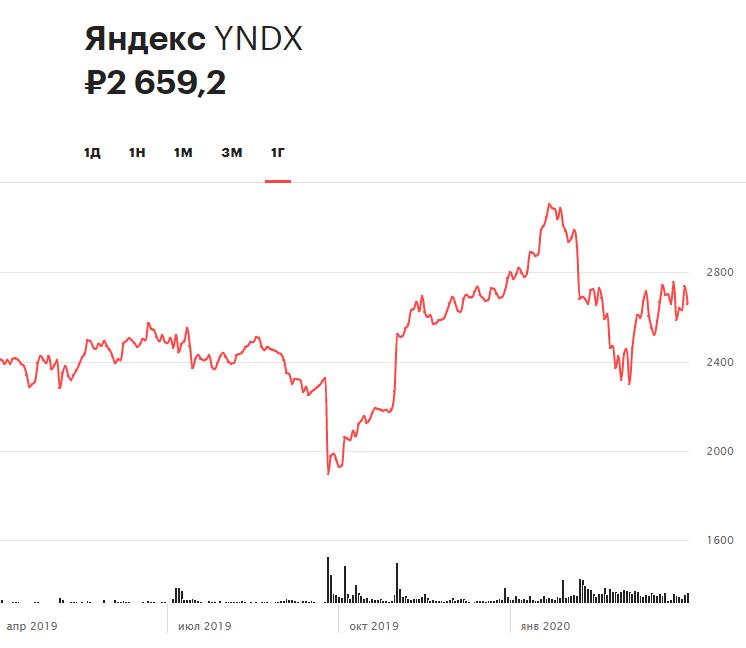 Динамика акций «Яндекса» за последние 12 месяцев