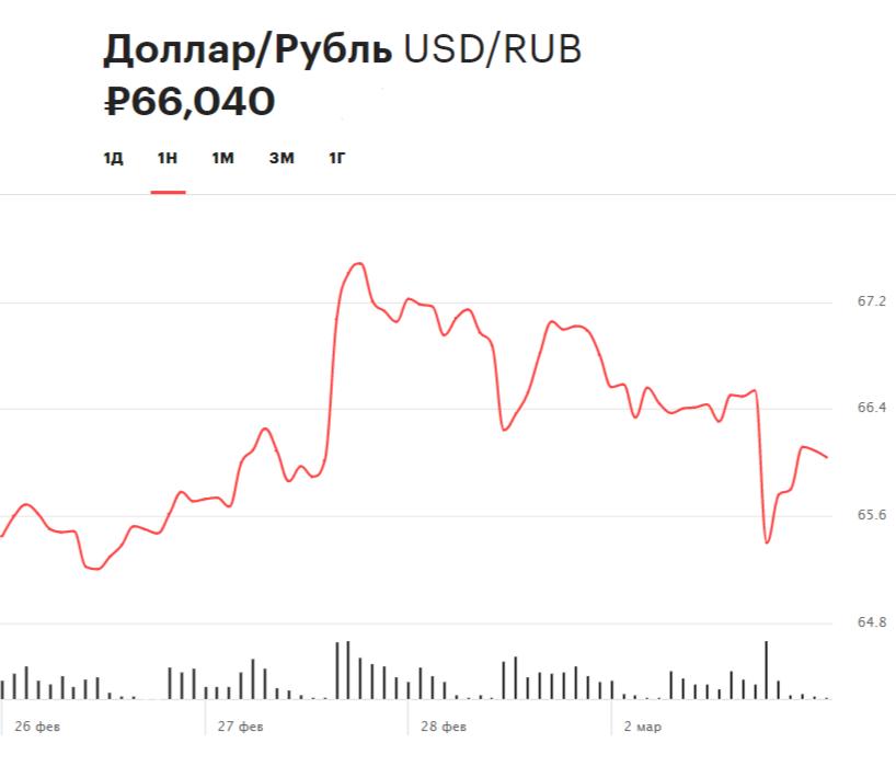 Недельная динамика курса доллара по отношению к рублю