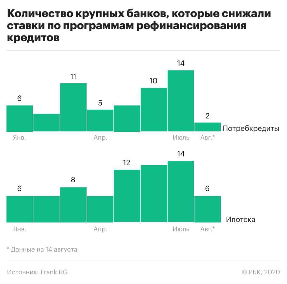 Количество крупных банков, которые снижали ставки по программам рефинансирования кредитов
