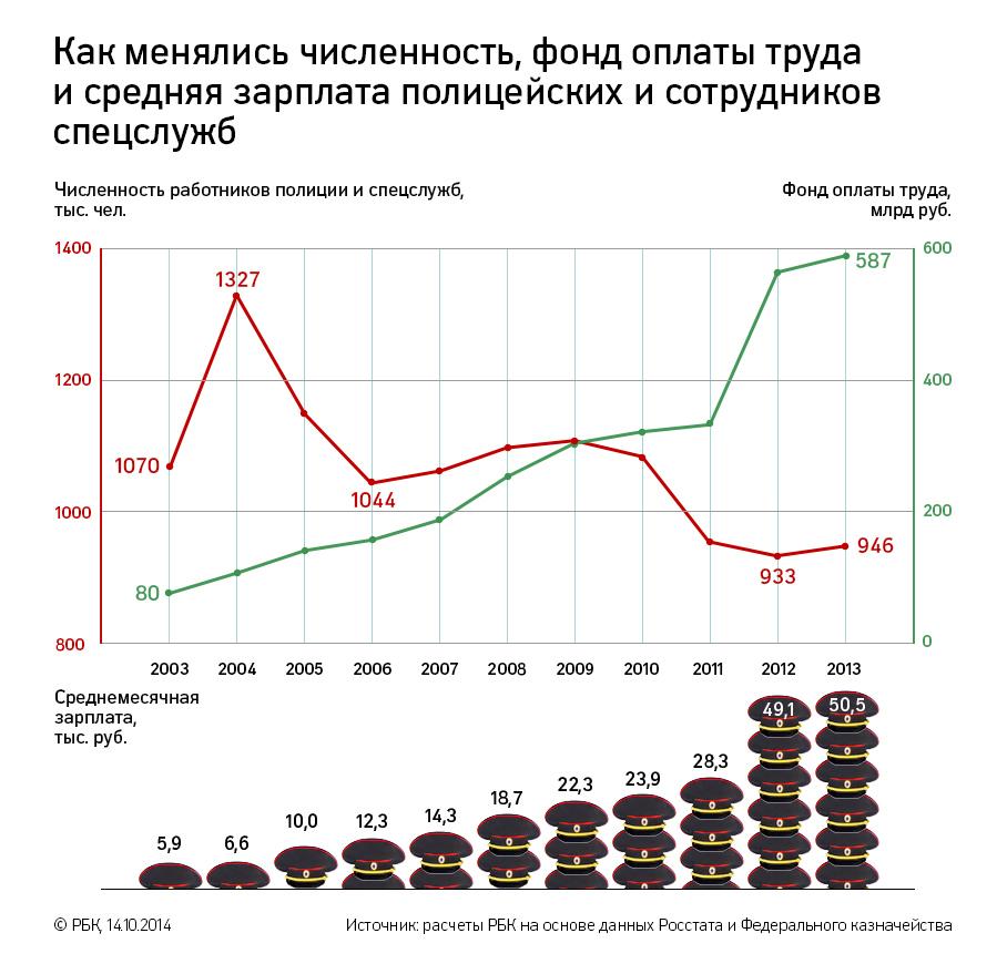 Кто попадет под сокращение бюджетников в беларуси