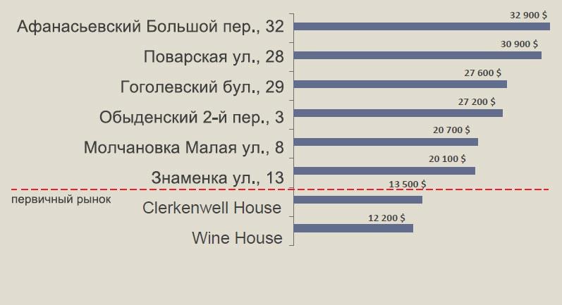 Рейтинг предложений в реконструированных домах (ср. цены)
