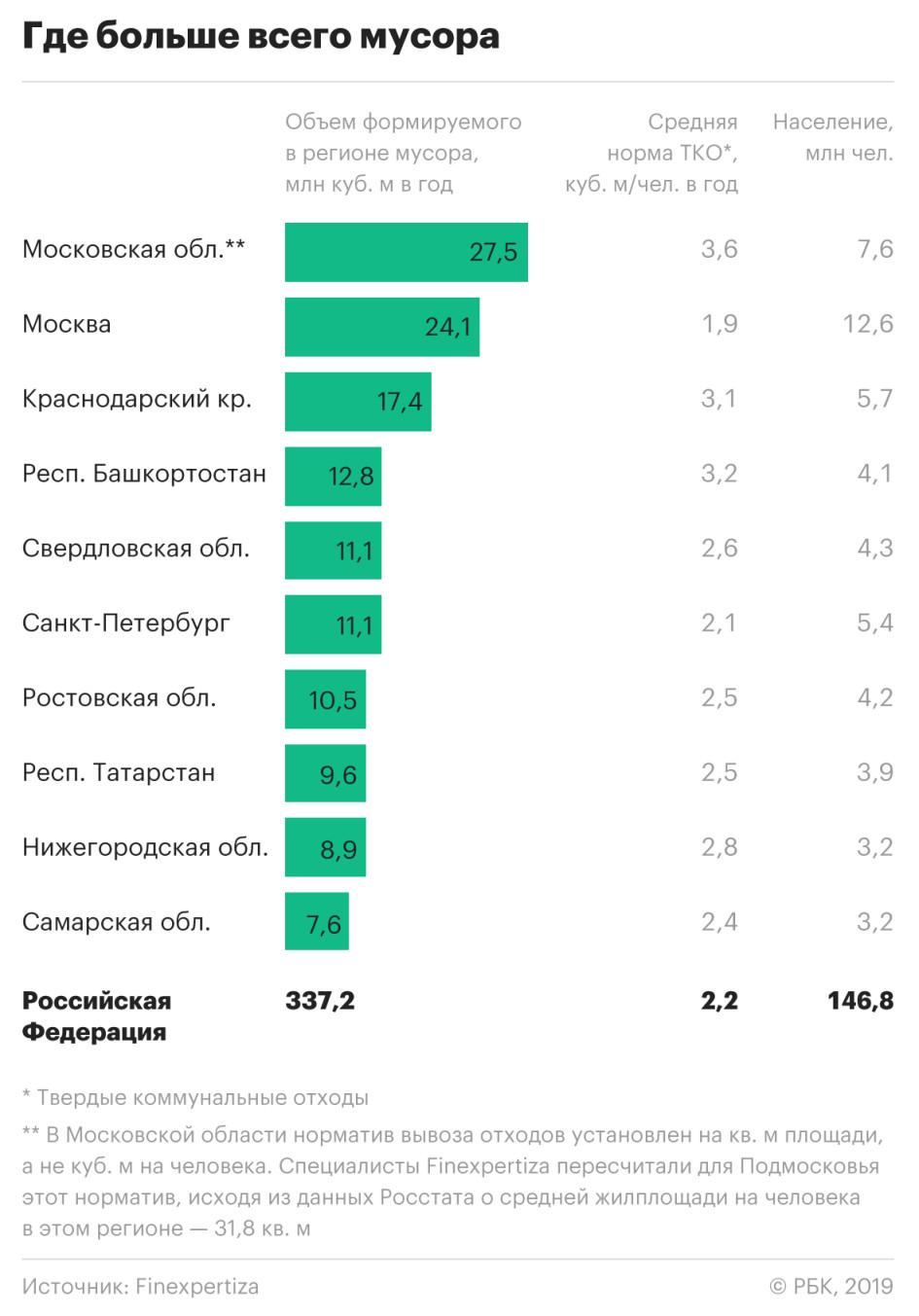 Московская область возглавила рейтинг самых замусоренных регионов России