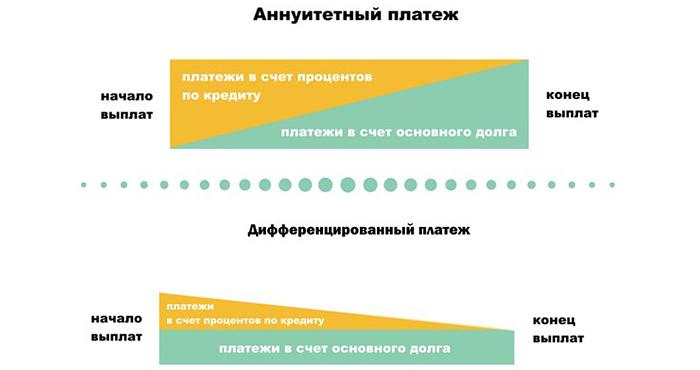 На графике можно проследить, как при дифференцированных платежах уменьшается размер переплат в процессе погашения долга