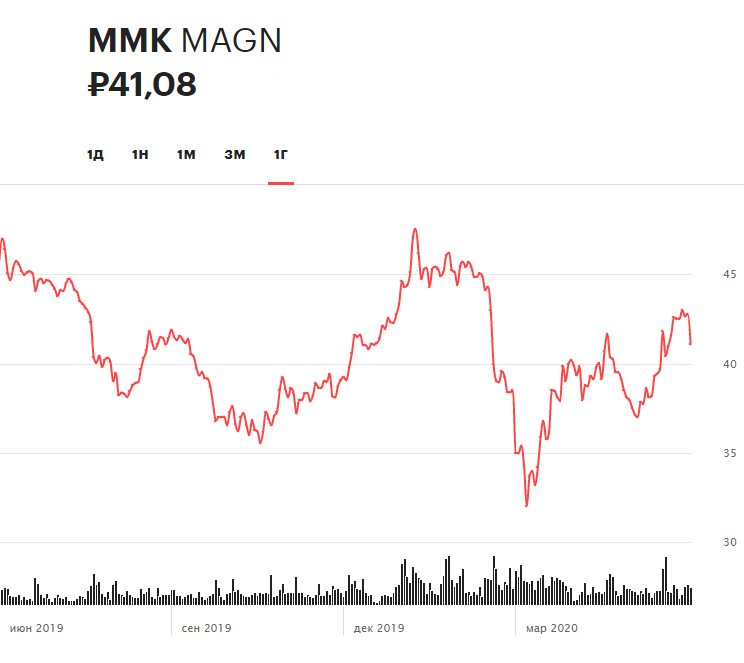 Динамика акций ММК за 12 месяцев