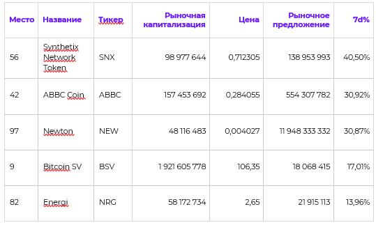 Новое падение Bitcoin. Обзор рынка рынка криптовалют за неделю :: РБК.Крипто