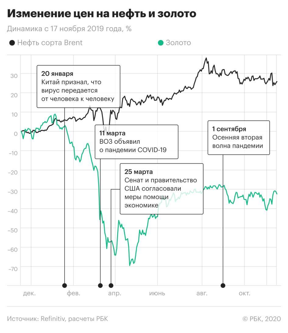 Финансовые рынки в эпоху COVID: новые звезды и потерянные деньги