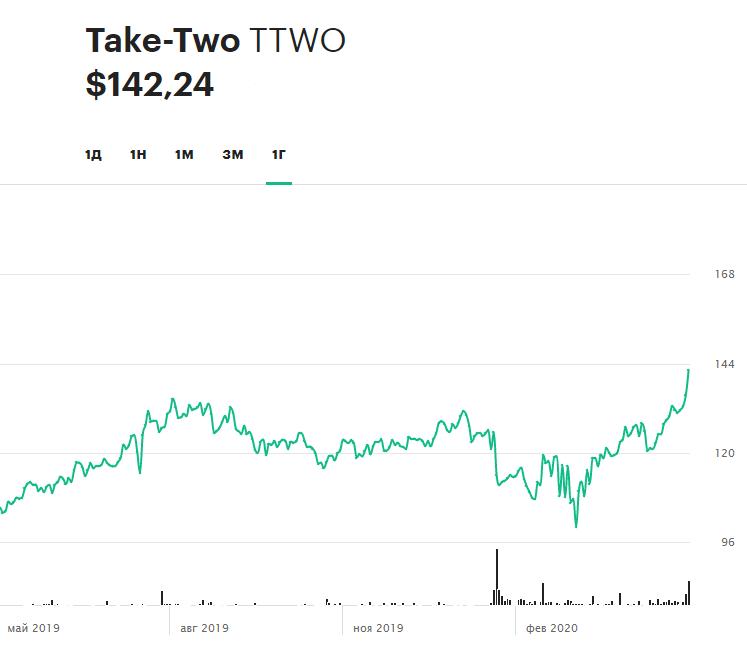 Динамика акций Take-Two Interactive за последние 12 месяцев