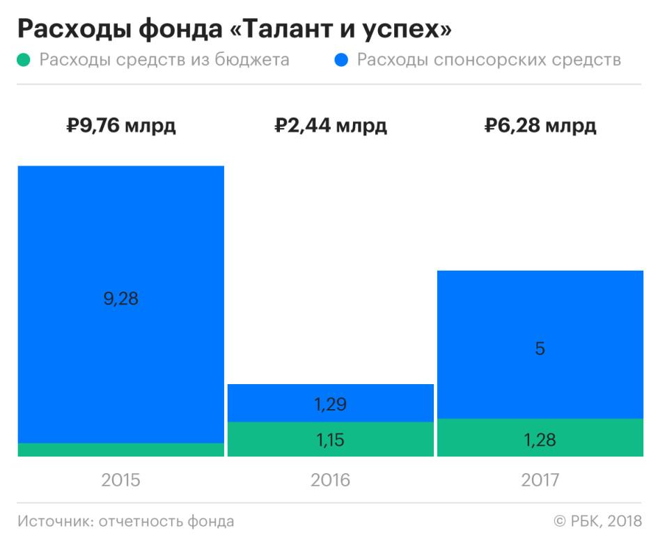 Связанный с другом Путина фонд получит более 6 млрд рублей из бюджета