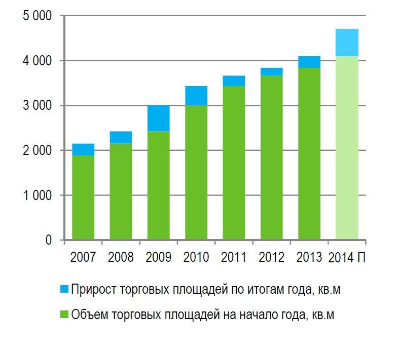 Динамика ввода торговых площадей в Москве, тыс. кв. м