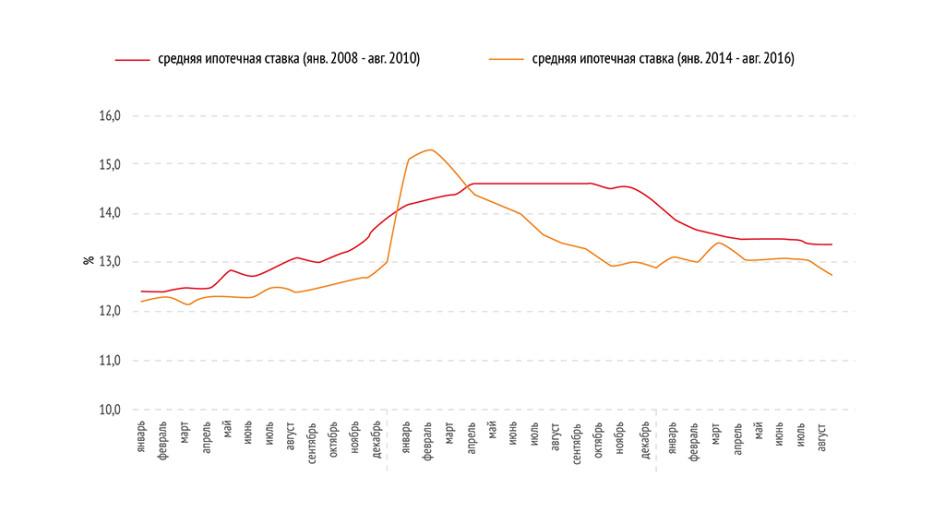 График 3. Динамика средней ипотечной ставки в России