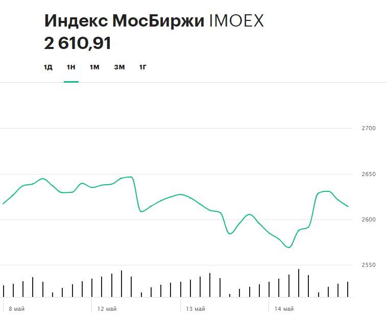 Динамика индекса Московской биржи за последнюю неделю (по состоянию на 15 мая 14:12 мск)