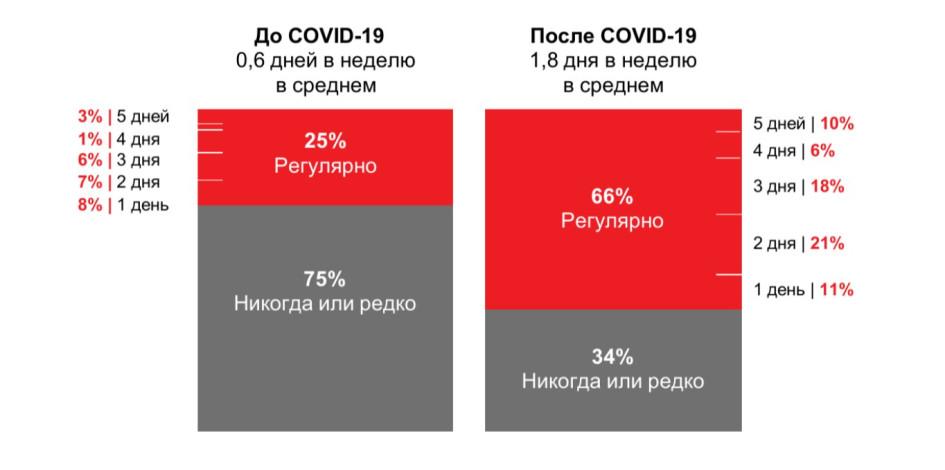 Популярность работы из дома: фактический режим до пандемии и ожидания сотрудников после ее окончания