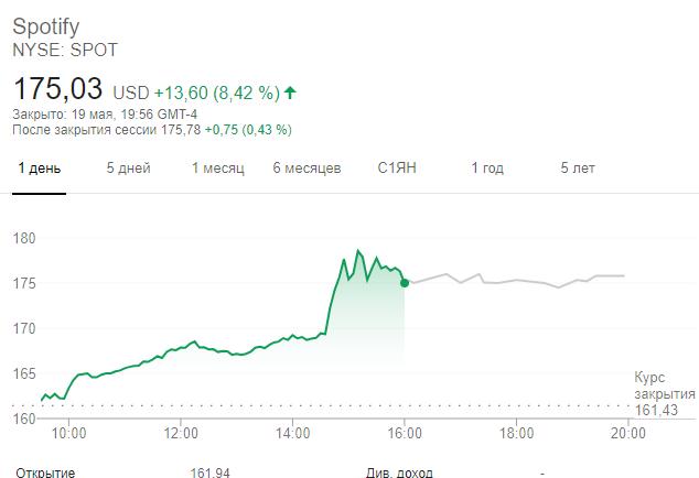 Динамика акций Spotify на Нью-Йоркской бирже в конце торговой сессии 19 мая