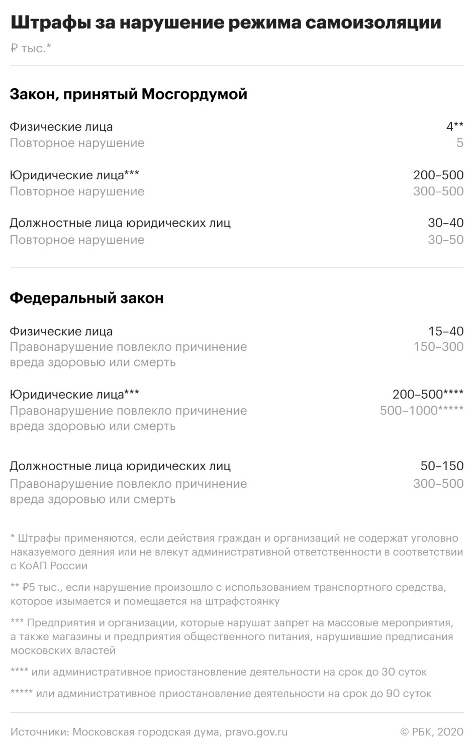 В Мосгордуме назвали спящим штраф для автомобилистов во время изоляции
