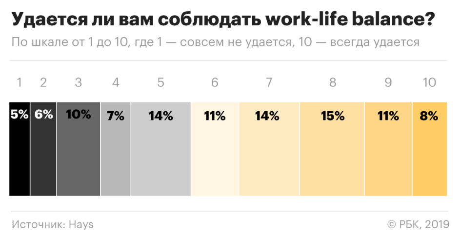 Личная жизнь важнее работы: 8 тенденций в мотивации персонала