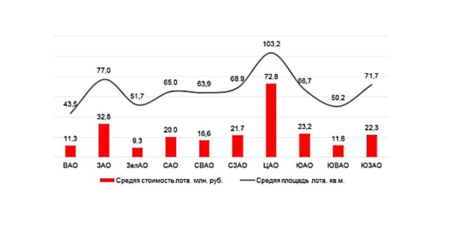 Средняя площадь и средняя стоимость лота в предложении на первичном рынке по округам Москвы