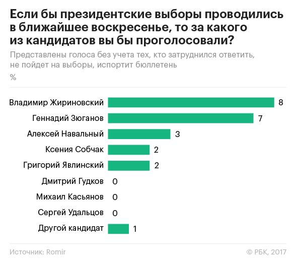 Социологи: на выборах-2018 Путин по-прежнему вне конкуренции
