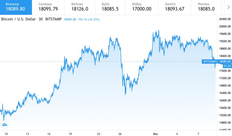 «Тренд развернулся». Эксперты допустили падение цены биткоина до $12 тыс.1