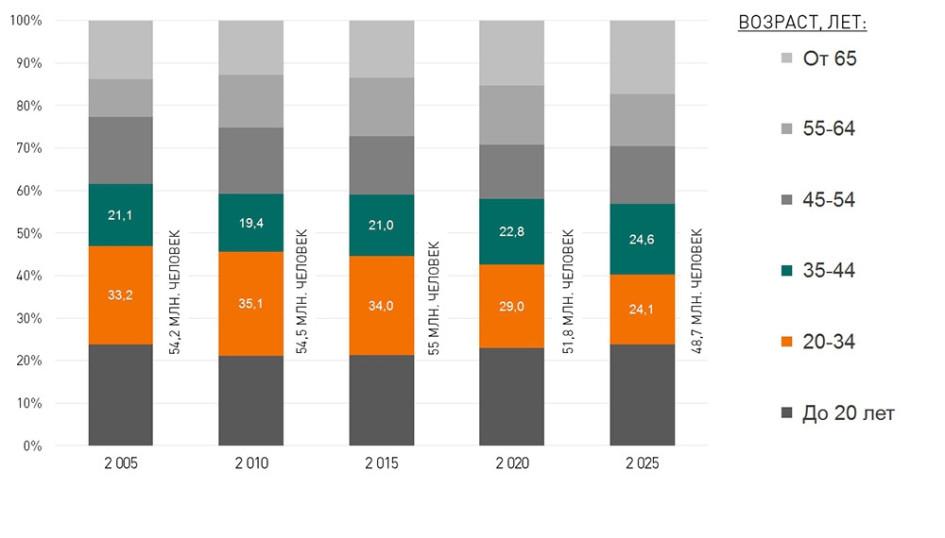 Возрастная структура населения России. Прогноз Росстата