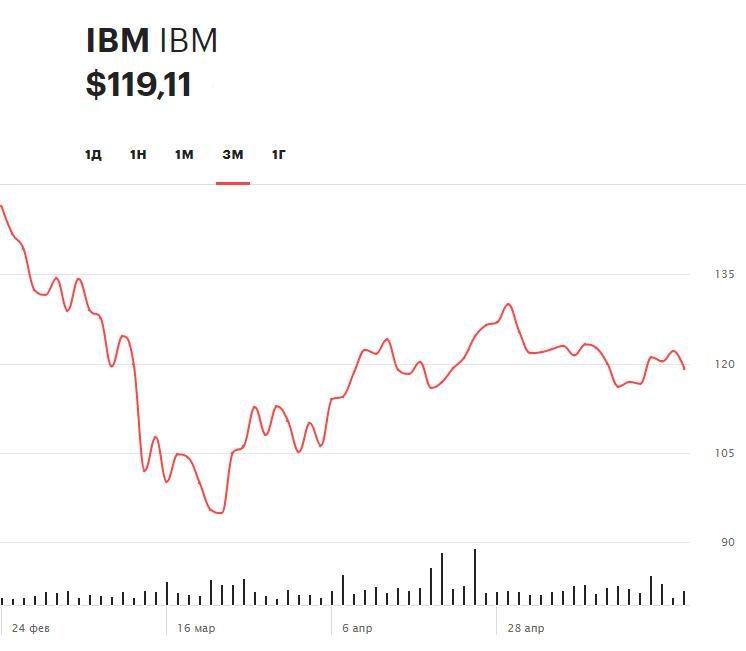 Динамика акций IBM за последние три месяца