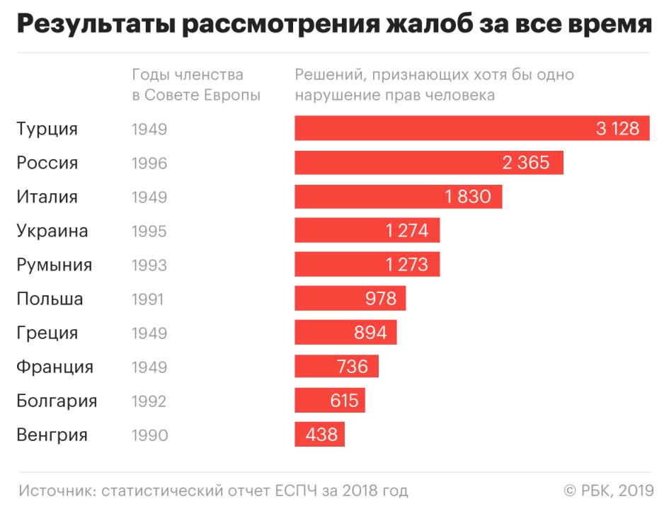 Россия заняла 96 место