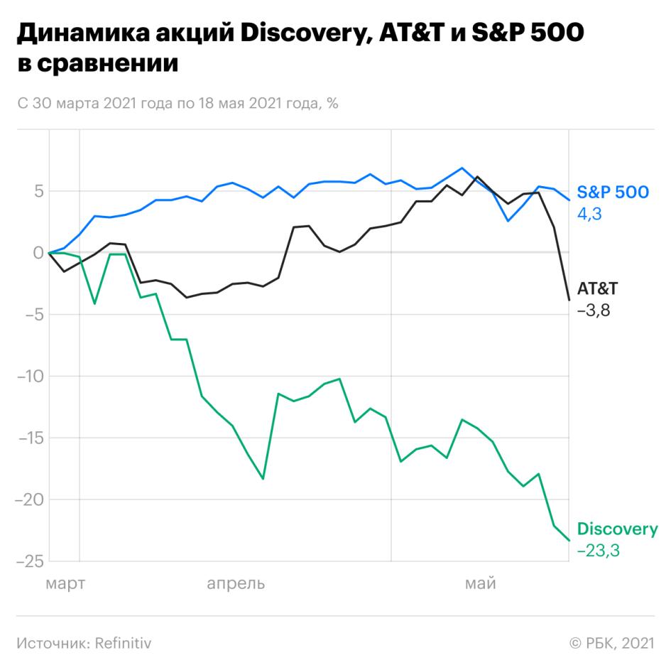 «Инвесторы получат выгоду не сразу». Последствия сделки AT&T и Discovery