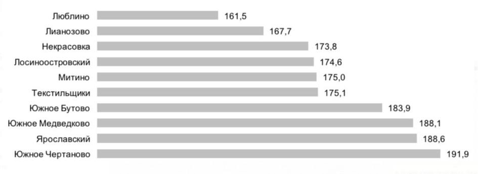 Топ-10 районов Москвы по цене квадратного метра на первичном рынке недвижимости, руб./кв. м