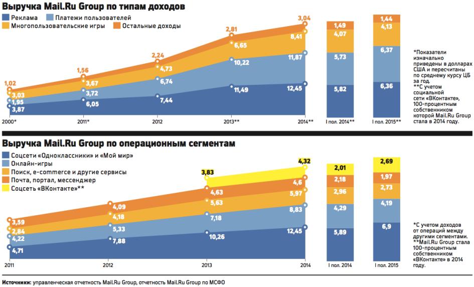 смотрите почта россии 2014 доходы можно разделить
