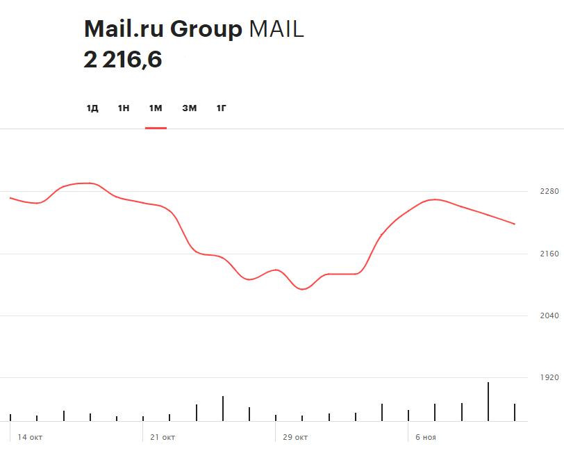 Динамика акций Mail.Ru на Московской бирже за последний месяц