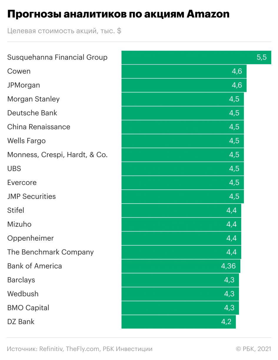 Джефф Безос продал акции Amazon на $2,5 млрд