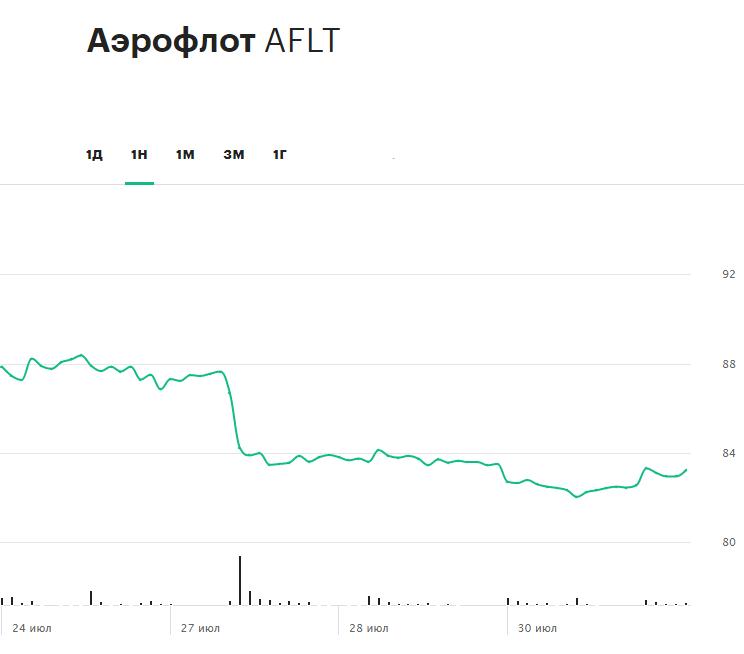 Динамика акций «Аэрофлота» за последние семь торговых сессий