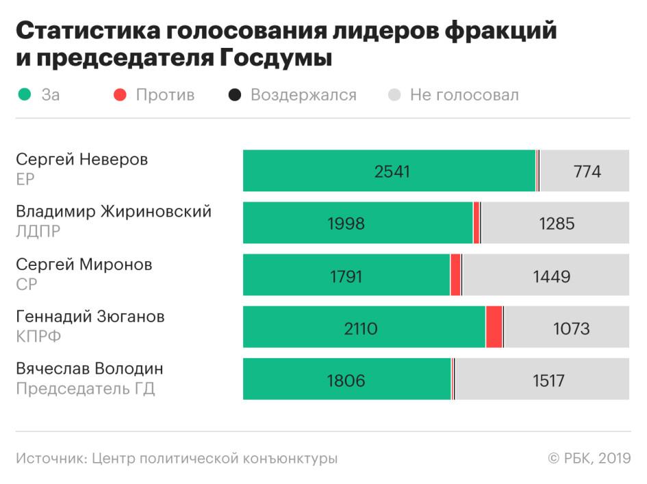 В Госдуме за последний год почти не голосовали «против»