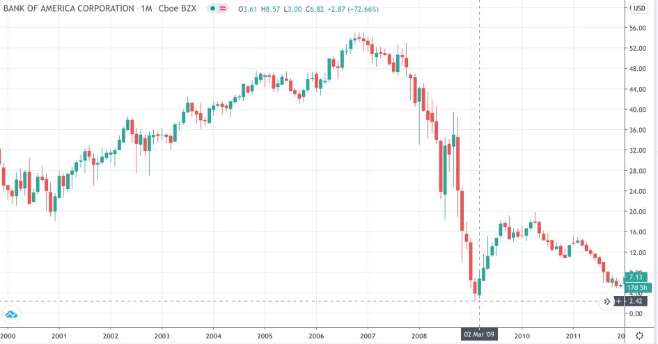График акции Bank of America