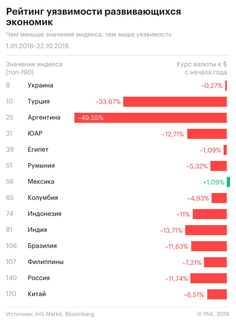 Экономика Украины уязвима. Экономика России опередила США