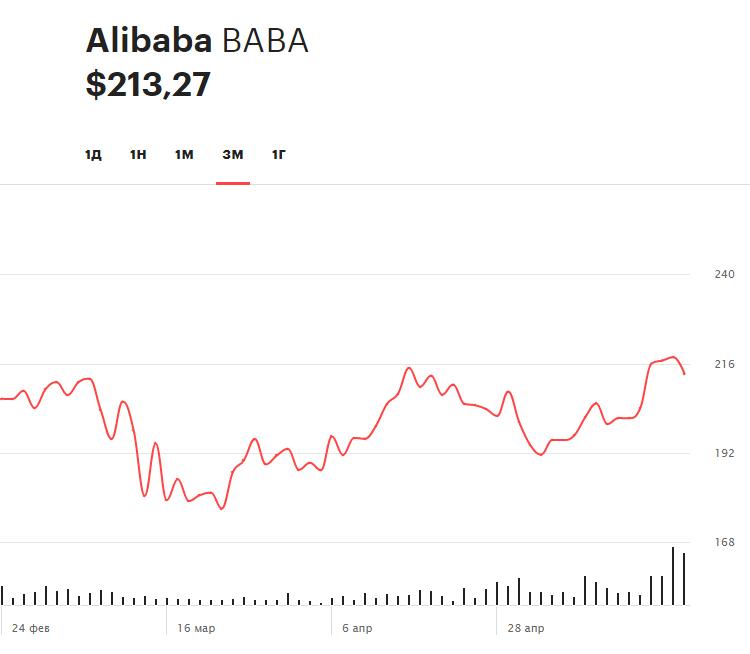 Динамика акций Alibaba Group за последние три месяца