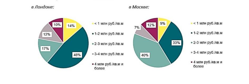 Структура предложения пентхаусов в Лондоне и Москве по стоимости 1 кв.м